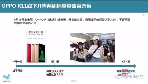 赛诺市场研究:OPPO R11线下开售两周销量突破百万台