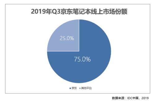 11.11狂欢预热 京东2019Q3季度笔