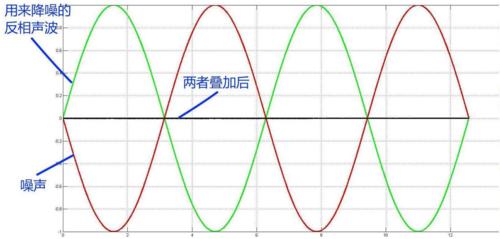 半开放式主动降噪全球独一份华为FreeBuds3是如何做到的?