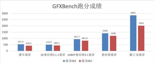 GFXBench跑分