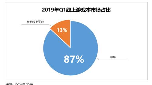 玩家一致選擇 京東平臺占據游戲本市場近9成江山