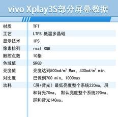 Xplay3S屏幕数据曝光 采用LTPS工艺