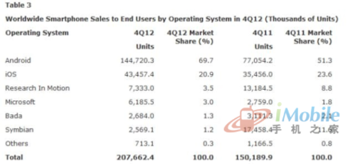 微软WP手机去年Q4同比增长124%销量620万台