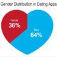 App调查:Android男比iPhone男更风流?