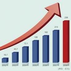 印度智能手机市场扩大了48% 或成第二个中国
