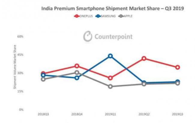 一加Q3继续领跑印度高端市场,加速线下布局