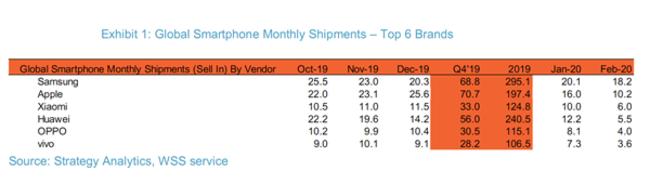 2月手机销量出炉 小米成世界第三