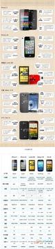 iPhone5/Lumia920等旗舰机型 参数对比