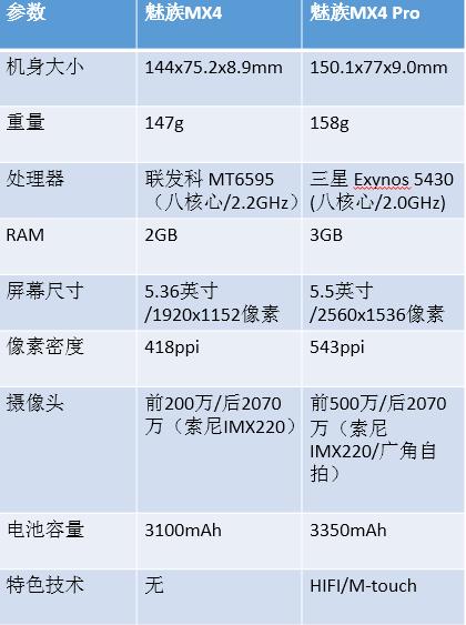 魅族MX4 Pro