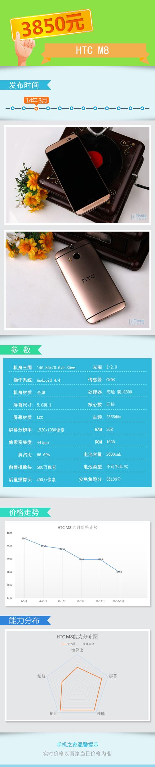 HTC M8导购模板