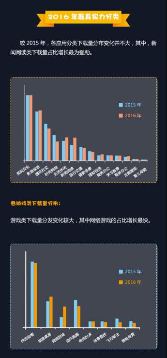 4金立手机2016年度APP分发数据报告742