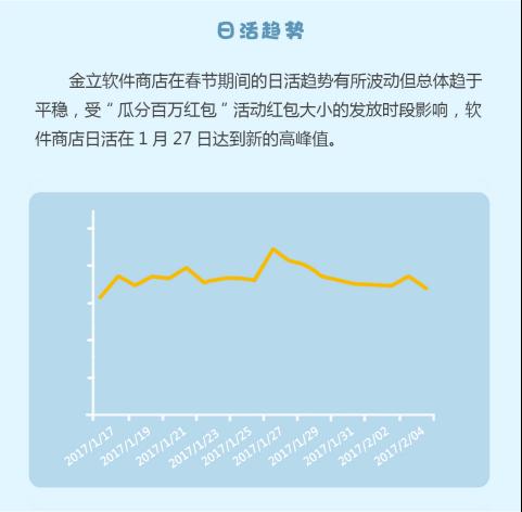 3金立APP分发数据春节档:刚需类应用占比大197