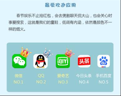3金立APP分发数据春节档:刚需类应用占比大357