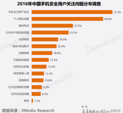 1艾媒发布年度手机安全市场报告,金立M2017安全性能受瞩目(2)548