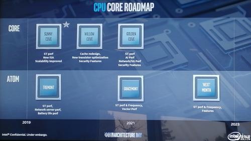 Intel公布六代全新CPU架构!7-Zip提升达75%