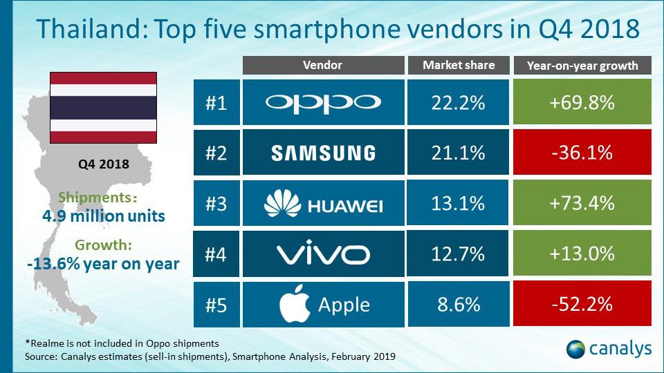 2018 Q4泰国市场国产手机表现出色 OPPO超三星夺冠